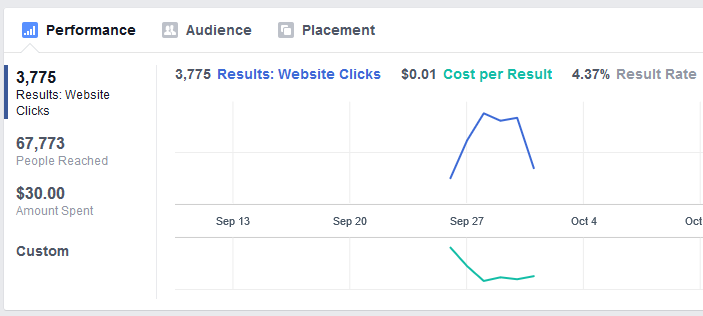 How to Create a Niche Affiliate Shop and Make over N10,000 per Day Facebook ads dashboard